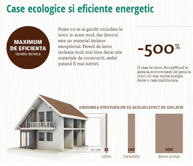 Eficienta energetica - Designist