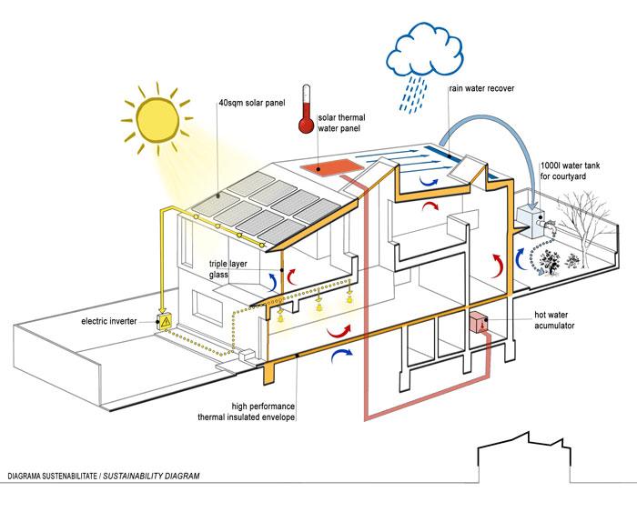 J-House_Beros-Abdul_diagrama_Designist